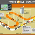 Navigon Traffic Live - a diagram showing how the system works